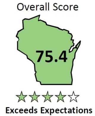 Salem's Wisconsin DPI Accountability Report Card Score of 75.4 Exceeds Expectations