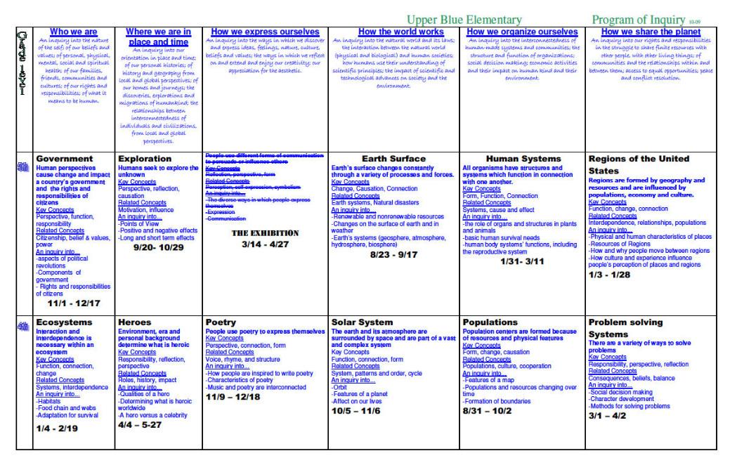 Program of Inquiry (POI)