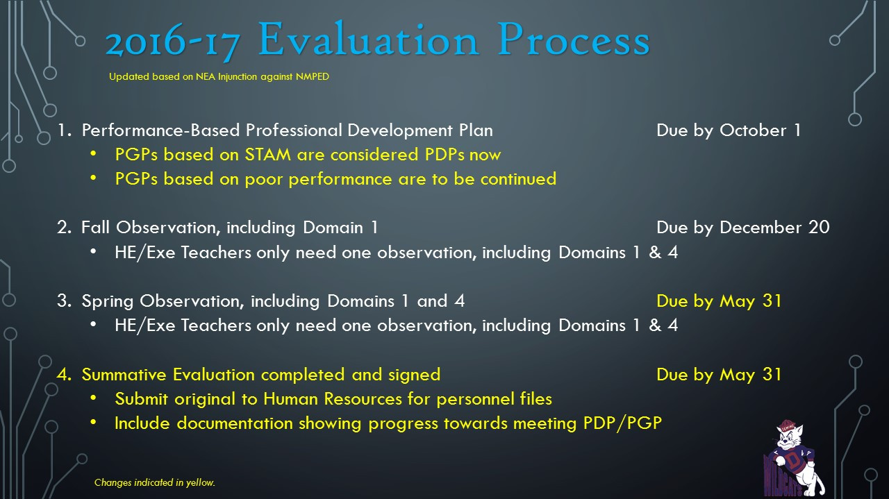 Evaluation details graphic