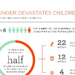 Hunger Devastates Children Facts