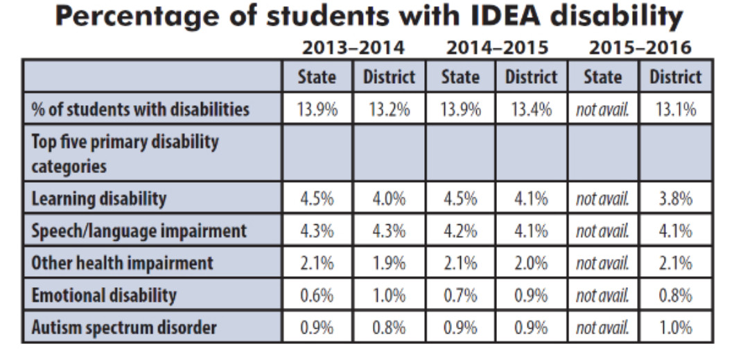 Chart showing the percentages of stuents with a disability in LCSD1 Special Services programs.