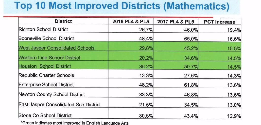 State Testing Scores - Houston School District
