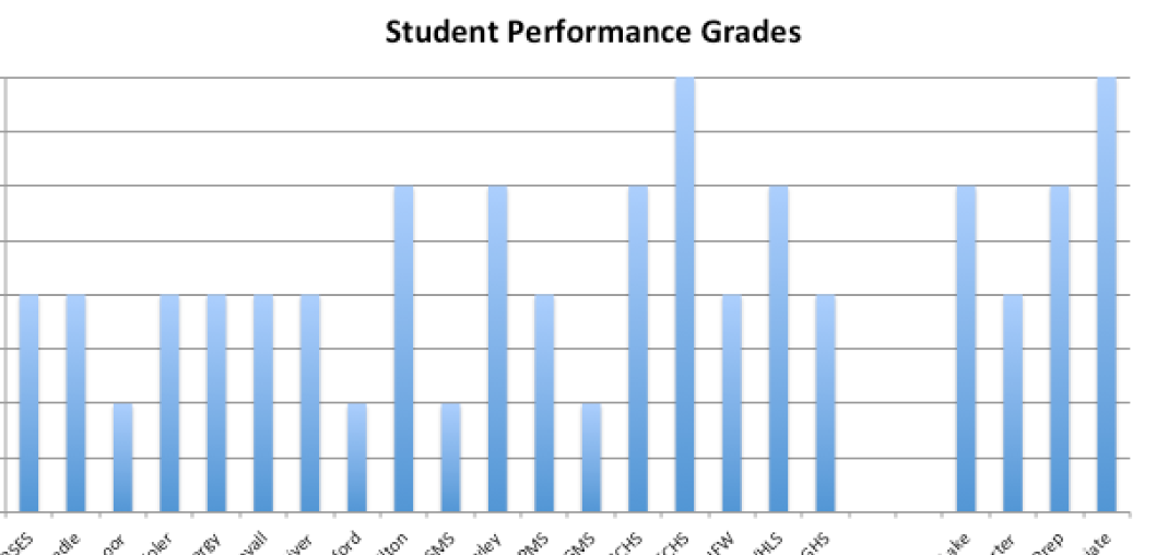 GCPS Continues Significant Proficiency Gains and Academic Growth