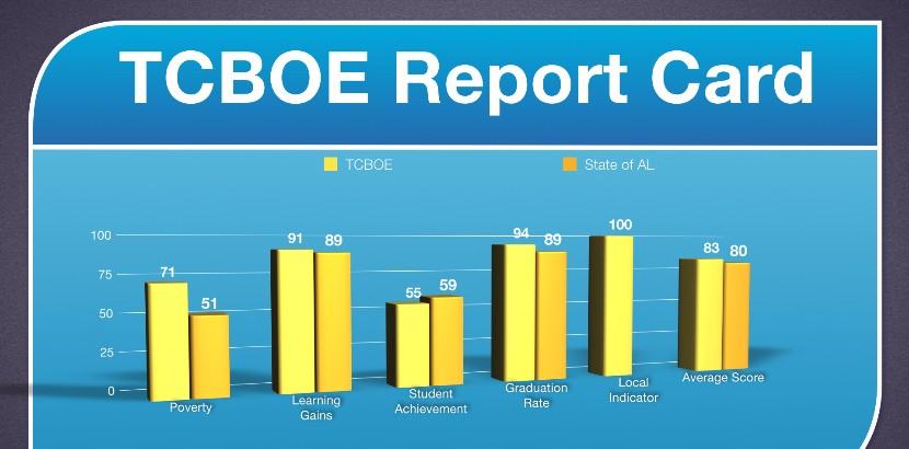 ALSDE Accountability Data