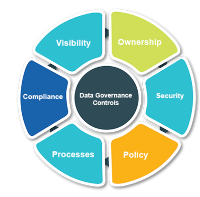 Data Governance and Privacy
