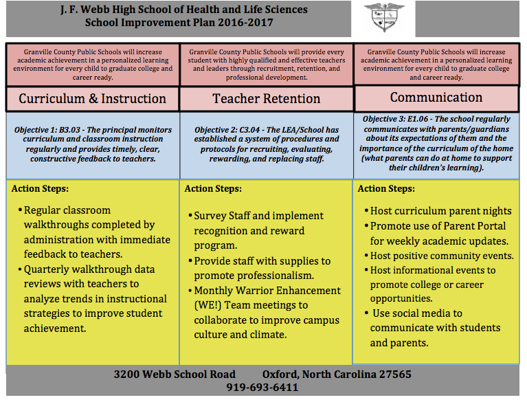 School Improvement Plan 2016-2017 Short SIP
