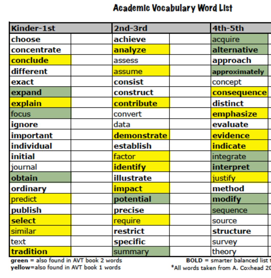 Academic Vocabulary Focus