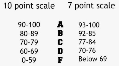 10-Point Grading Scale