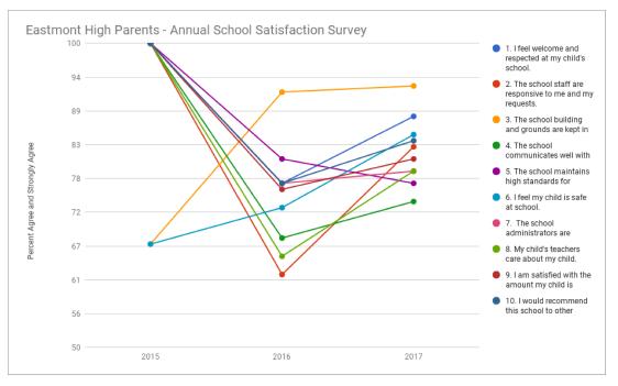Parent School Satisfaction Survey Results 2017