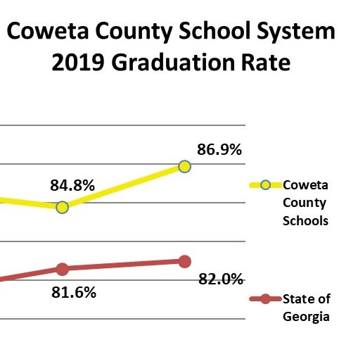 Coweta on-time graduation rate rises to 86.9 percent in 2019