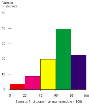 Histogram or BAR Graph?