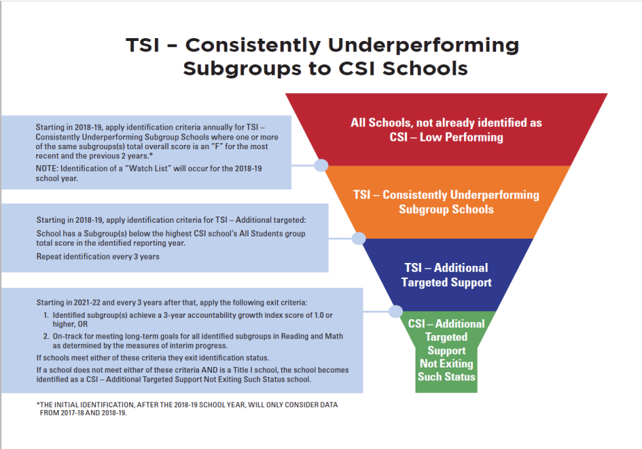 Comprehensive and Targeted Support and Improvement Schools