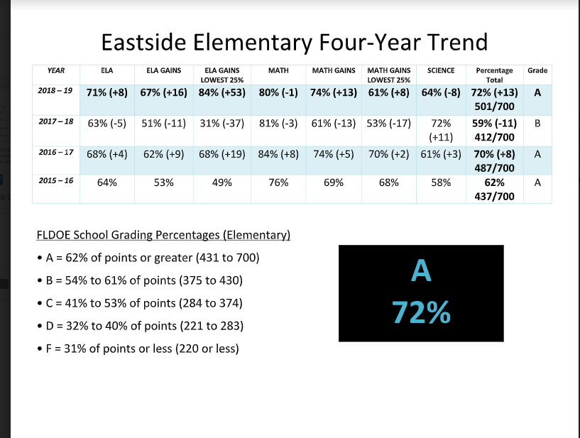 Eastside's School Grade 2018-2019