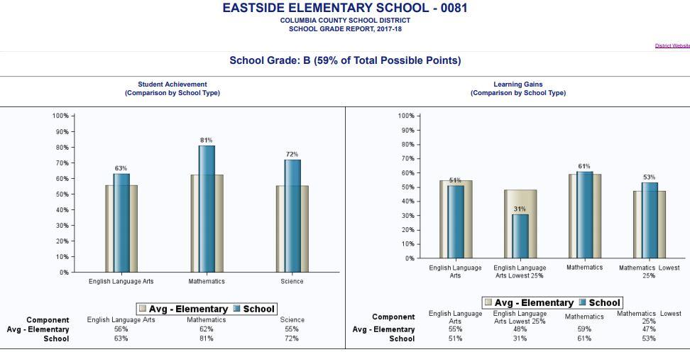 Eastside's School Grade 2017-2018