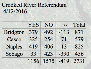 Crooked River Referendum Results