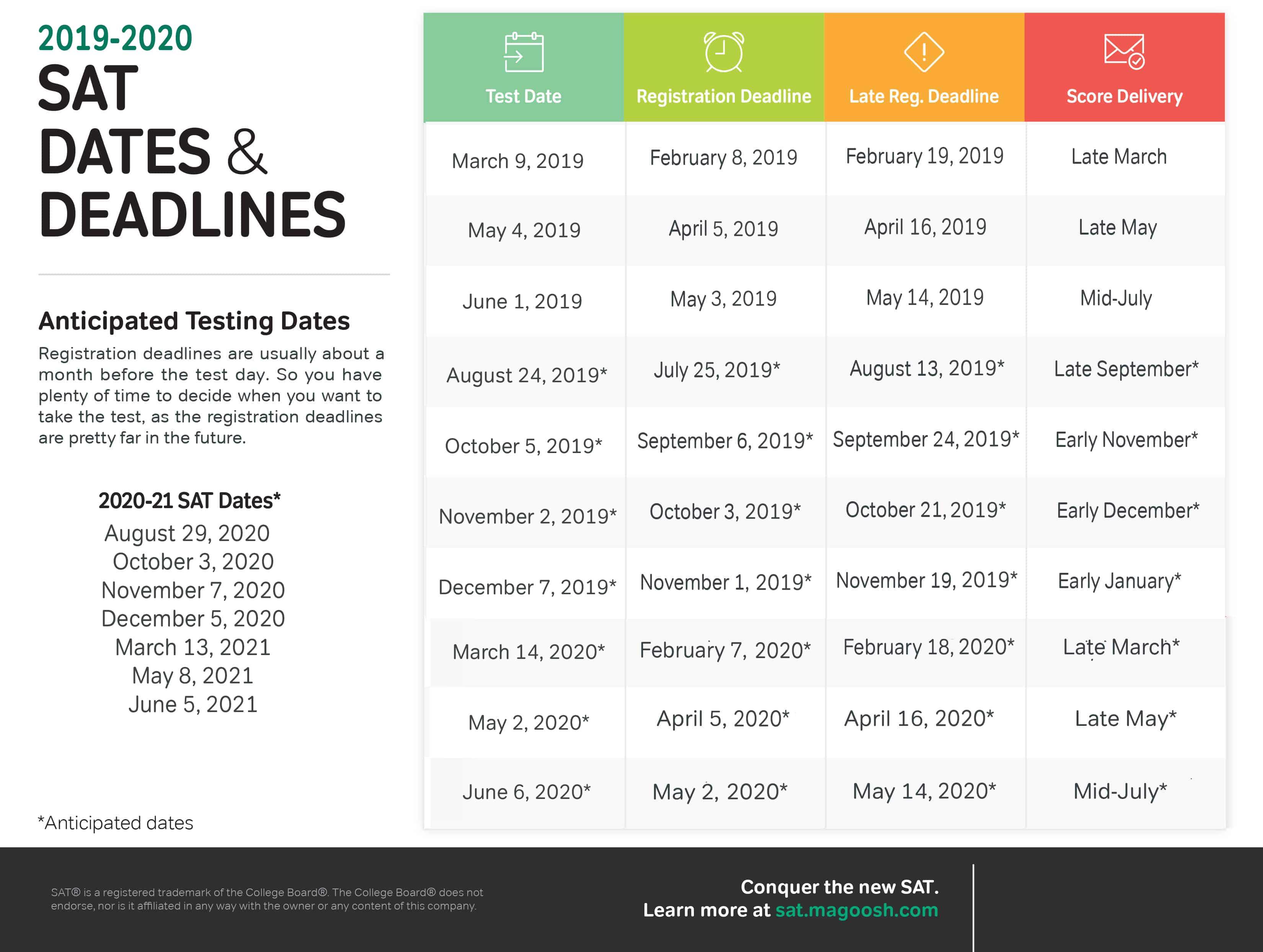 SAT Dates & Information