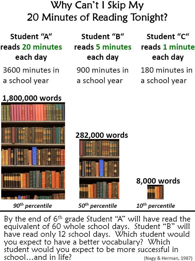 Long Term Effects of Skipping Your Reading Homework