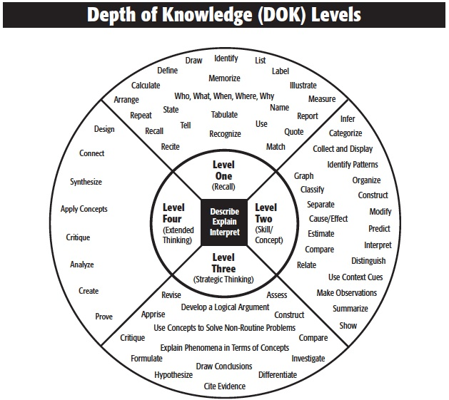 COMMON CORE DEPTH OF KNOWLEDGE (DOK)