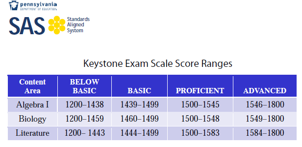 Keystone Exam Scoring Range